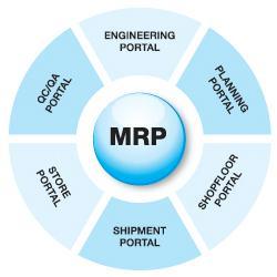ce inseamna MRP