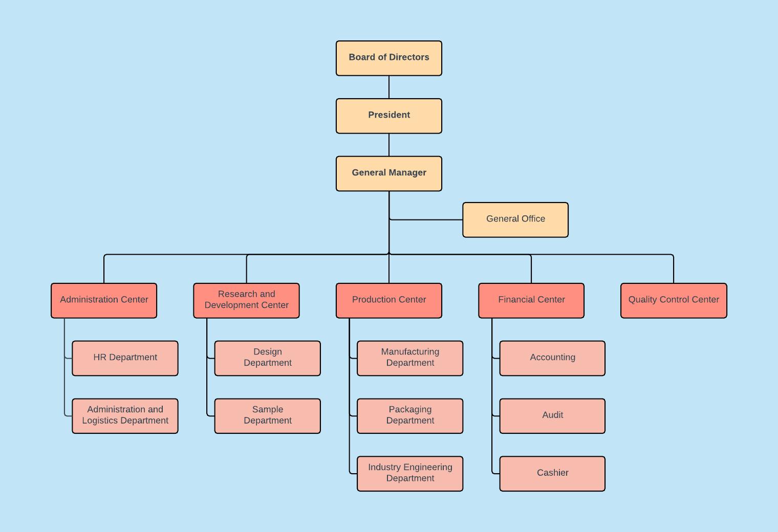 organigrama departamentului