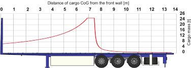 incarcare camion