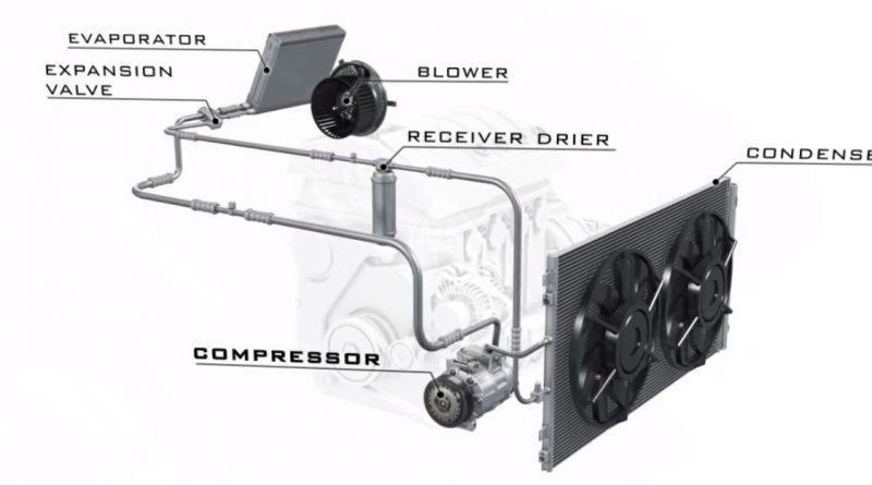 calcul consum de combustibil cu aer conditionat