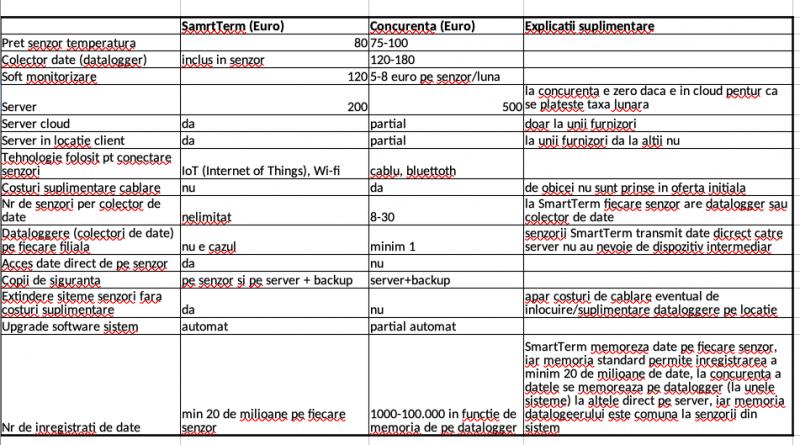 diferenta costuri SmartTerm si concurenta